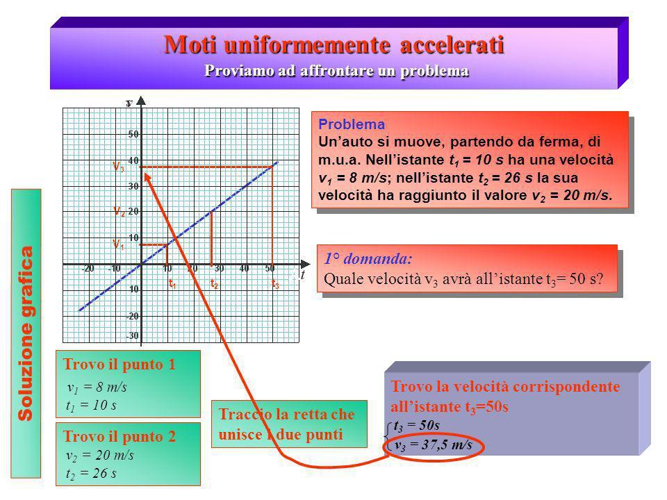 Moti uniformemente accelerati Proviamo ad affrontare un problema 1° domanda: Quale velocità v 3 avrà allistante t 3 = 50 s? 1° domanda: Quale velocità