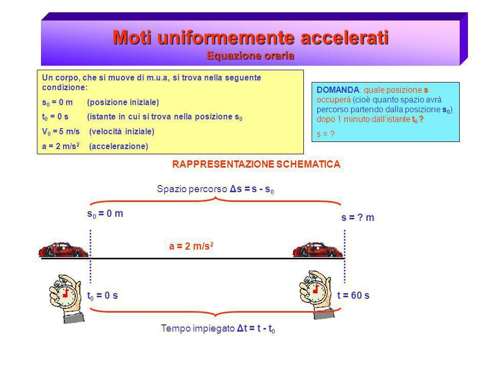 Moti uniformemente accelerati Equazione oraria Un corpo, che si muove di m.u.a, si trova nella seguente condizione: s 0 = 0 m (posizione iniziale) t 0