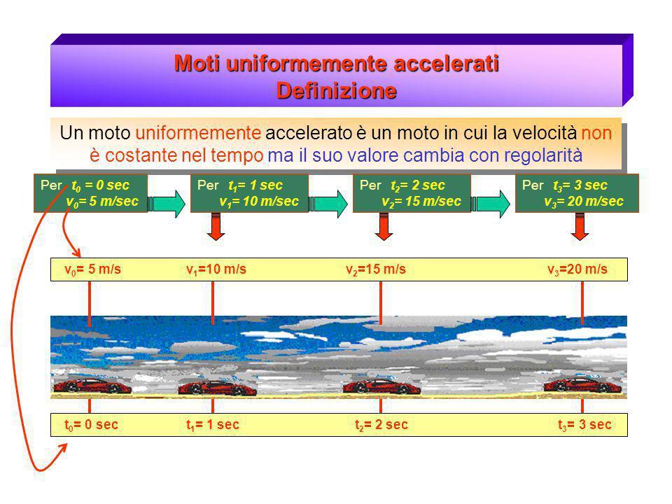Moti uniformemente accelerati Definizione Un moto uniformemente accelerato è un moto in cui la velocità non è costante nel tempo ma il suo valore camb