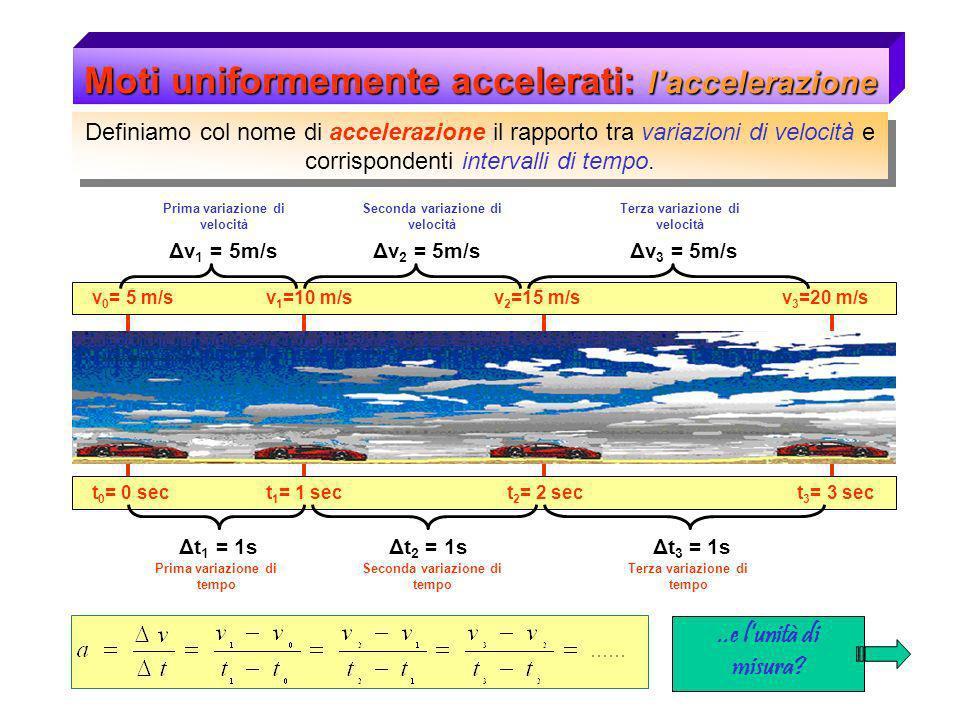 Moti uniformemente accelerati: laccelerazione..e lunità di misura? t 0 = 0 sec t 1 = 1 sec t 2 = 2 sec t 3 = 3 sec v 0 = 5 m/s v 1 =10 m/s v 2 =15 m/s
