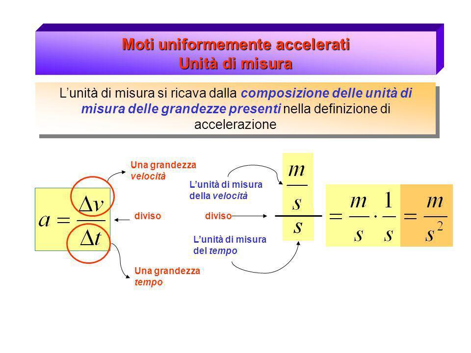 Moti uniformemente accelerati Unità di misura Lunità di misura si ricava dalla composizione delle unità di misura delle grandezze presenti nella definizione di accelerazione Questa unità di misura sta a significare che il corpo, durante il moto, varia la sua velocità di tanti metri al secondo ogni secondo