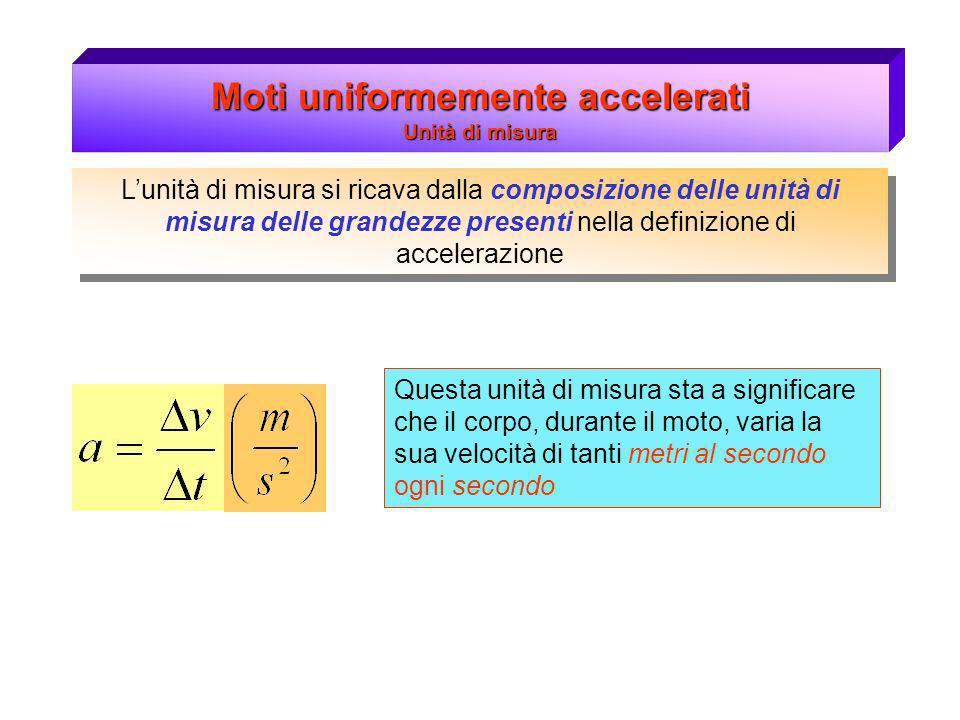 Moti uniformemente accelerati Unità di misura Lunità di misura si ricava dalla composizione delle unità di misura delle grandezze presenti nella defin