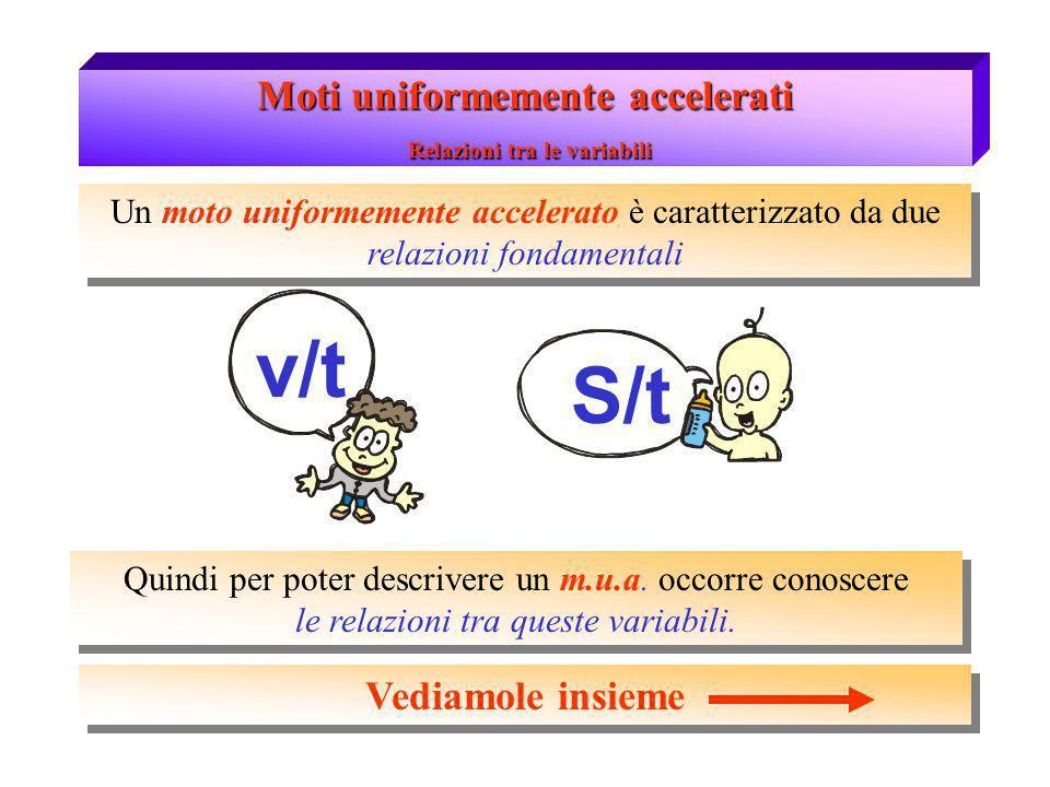 Moti uniformemente accelerati Relazioni tra le variabili v/t La relazione velocità - tempo