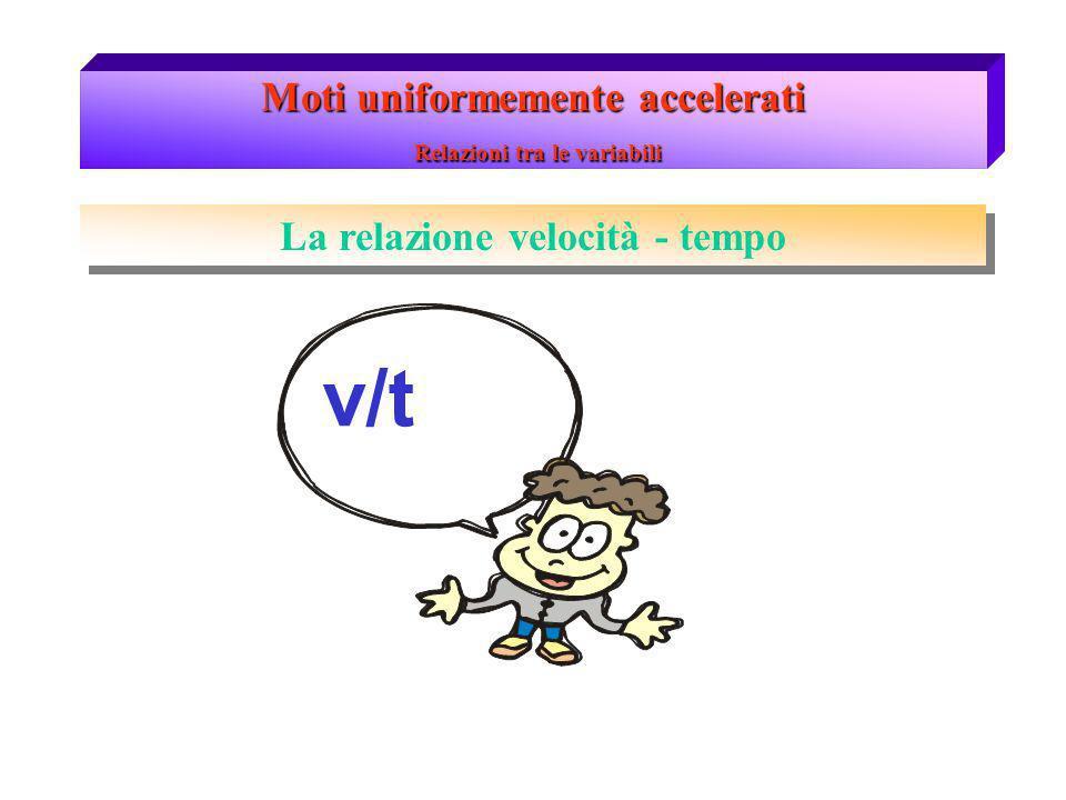 Moti uniformemente accelerati Relazione v/t La relazione velocità/tempo descrive come varia la velocità durante lo scorrere del tempo in un m.u.a.