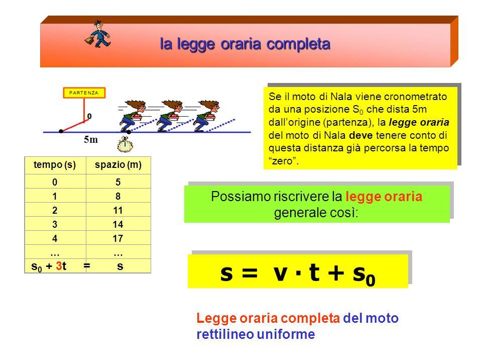 Il moto rettilineo uniforme la legge oraria PARTENZA 0 Possiamo in generale affermare che: Legge oraria del moto rettilineo uniforme Spazio (metri) Te