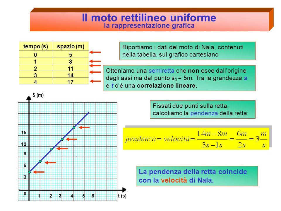 S (m) 123456 3 6 9 12 15 0 t (s) Il moto rettilineo uniforme la rappresentazione grafica Riportiamo i dati del moto di Nala, contenuti in tabella, sul