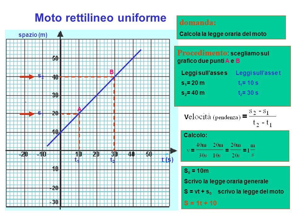 Il moto rettilineo uniforme Prova tu S (m) 123456 2,5 5 7,5 10 12.5 0 t (s) Calcola la velocità di Nala, determinando la pendenza della retta. Calcola