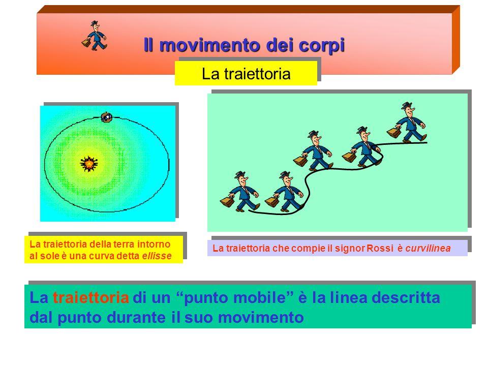 indice Il movimento dei corpi: La traiettoria La posizione Lo spostamento e lo spazio percorso La definizione di velocità La definizione di accelerazi