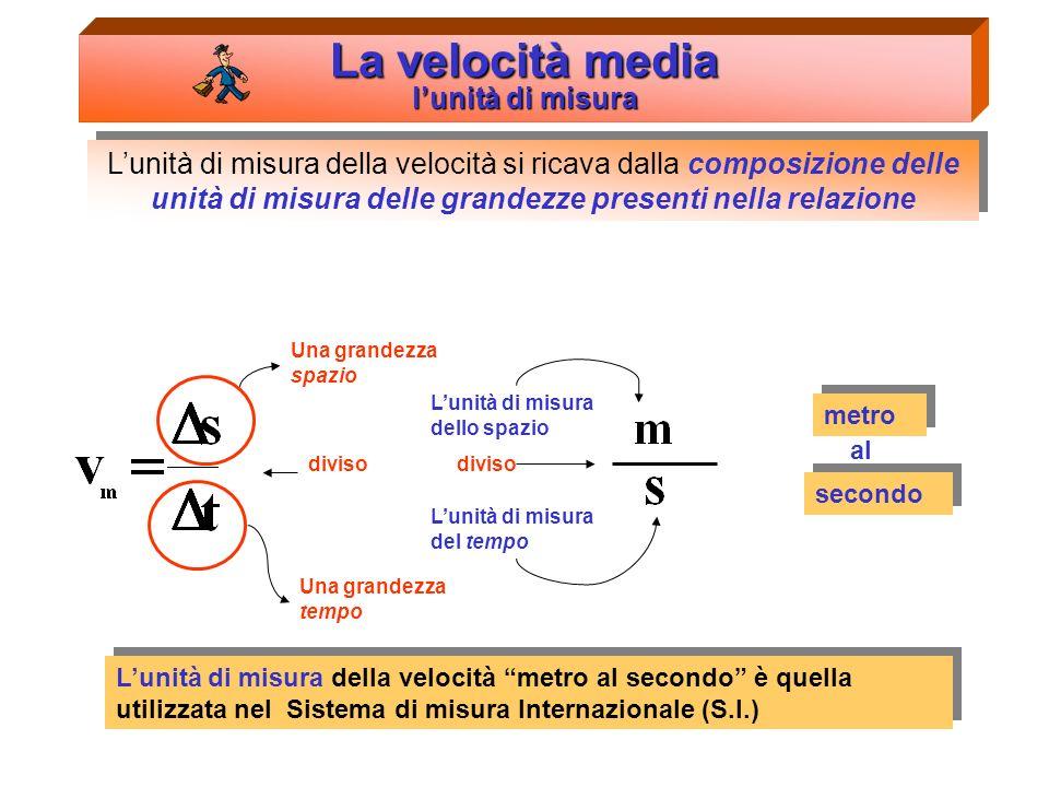 La velocità istantanea = Per ragioni di comodità considereremo il nostro ciclista un punto materiale. s2s2 t2t2 t2t2 s2s2 0s1s1 t0t0 t1t1 s2s2 t2t2 Im