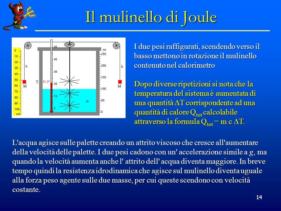 14 Il mulinello di Joule I due pesi raffigurati, scendendo verso il basso mettono in rotazione il mulinello contenuto nel calorimetro Dopo diverse rip