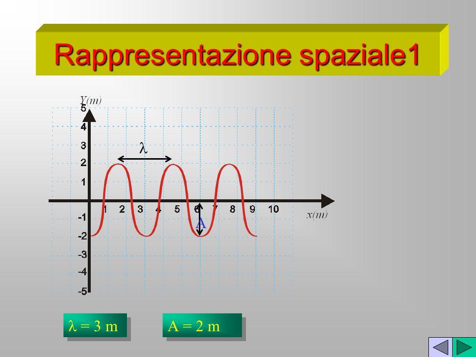 Rappresentazione spaziale1 = 3 m = 2 m A