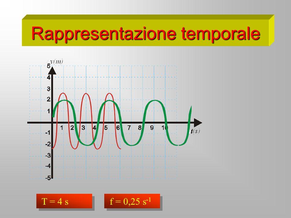 Rappresentazione temporale T = 2 s f = 0,5 s -1 T = 4 s f = 0,25 s -1