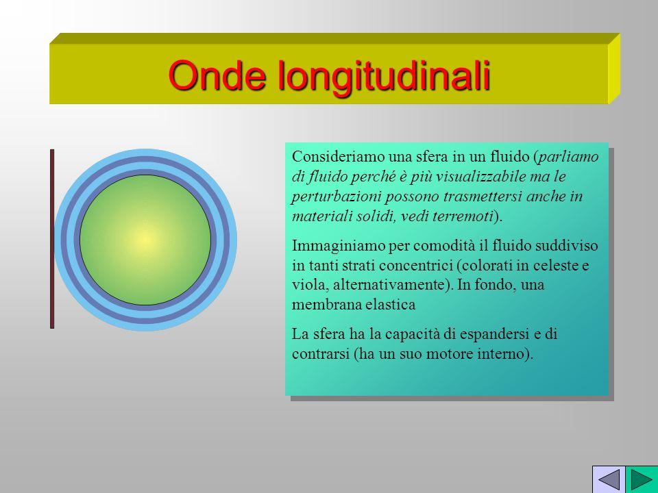 Onde longitudinali Consideriamo una sfera in un fluido (parliamo di fluido perché è più visualizzabile ma le perturbazioni possono trasmettersi anche