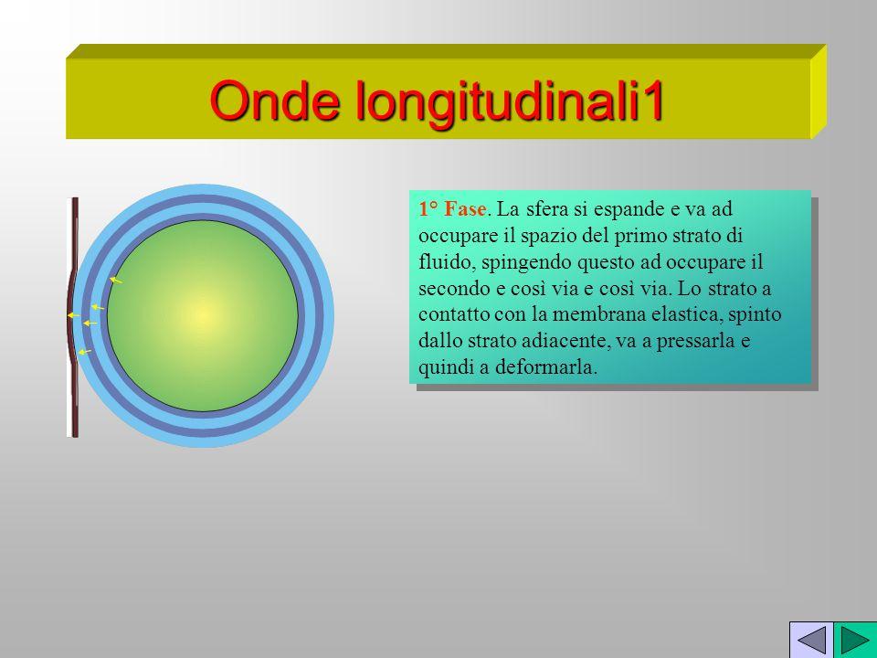 1° Fase. La sfera si espande e va ad occupare il spazio del primo strato di fluido, spingendo questo ad occupare il secondo e così via e così via. Lo
