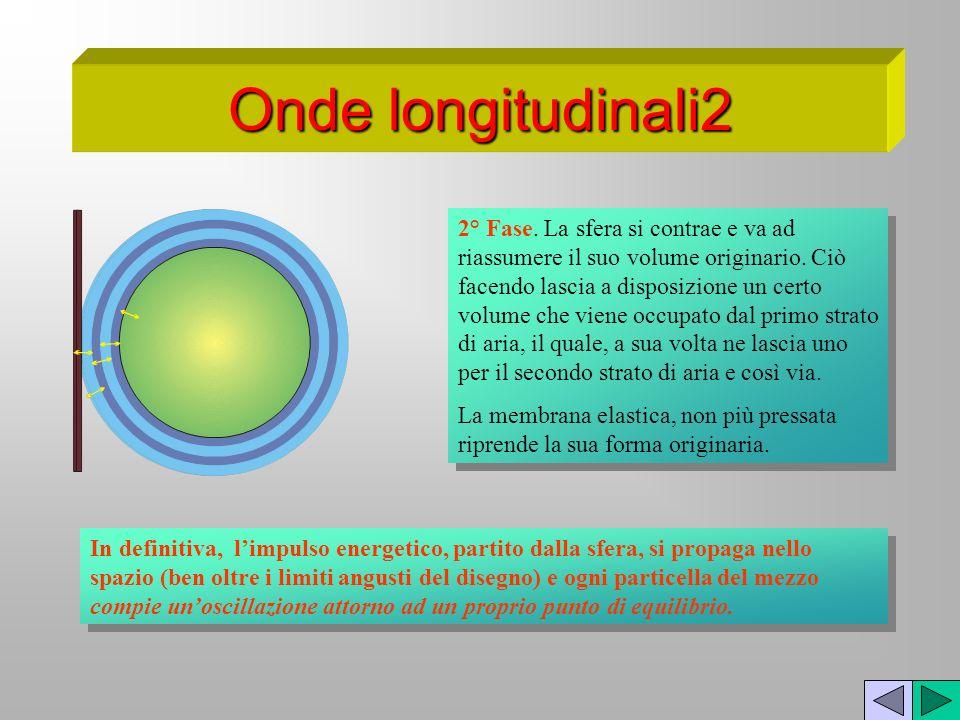 Onde longitudinali2 2° Fase. La sfera si contrae e va ad riassumere il suo volume originario. Ciò facendo lascia a disposizione un certo volume che vi