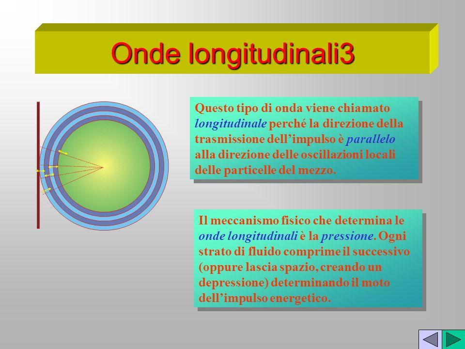 Onde longitudinali3 Questo tipo di onda viene chiamato longitudinale perché la direzione della trasmissione dellimpulso è parallelo alla direzione del