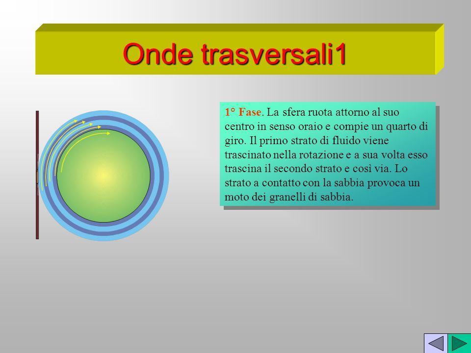 1° Fase. La sfera ruota attorno al suo centro in senso oraio e compie un quarto di giro. Il primo strato di fluido viene trascinato nella rotazione e