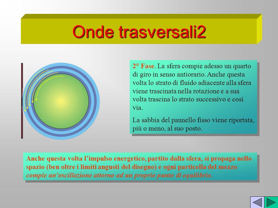 Onde trasversali2 2° Fase. La sfera compie adesso un quarto di giro in senso antiorario. Anche questa volta lo strato di fluido adiacente alla sfera v