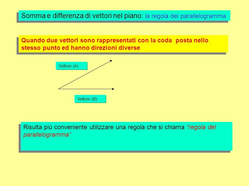 Vettore (A) Vettore (B) Somma e differenza di vettori nel piano: la regola del parallelogramma Quando due vettori sono rappresentati con la coda posta nello stesso punto ed hanno direzioni diverse Risulta più conveniente utilizzare una regola che si chiama regola del parallelogramma