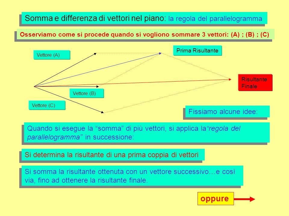 Vettore (A) Vettore (B) Prima Risultante Somma e differenza di vettori nel piano: la regola del parallelogramma Osserviamo come si procede quando si vogliono sommare 3 vettori: (A) ; (B) ; (C) Fissiamo alcune idee: Quando si esegue la somma di più vettori, si applica laregola del parallelogramma in successione: Si determina la risultante di una prima coppia di vettori Vettore (C) Risultante Finale Si somma la risultante ottenuta con un vettore successivo…e così via, fino ad ottenere la risultante finale.
