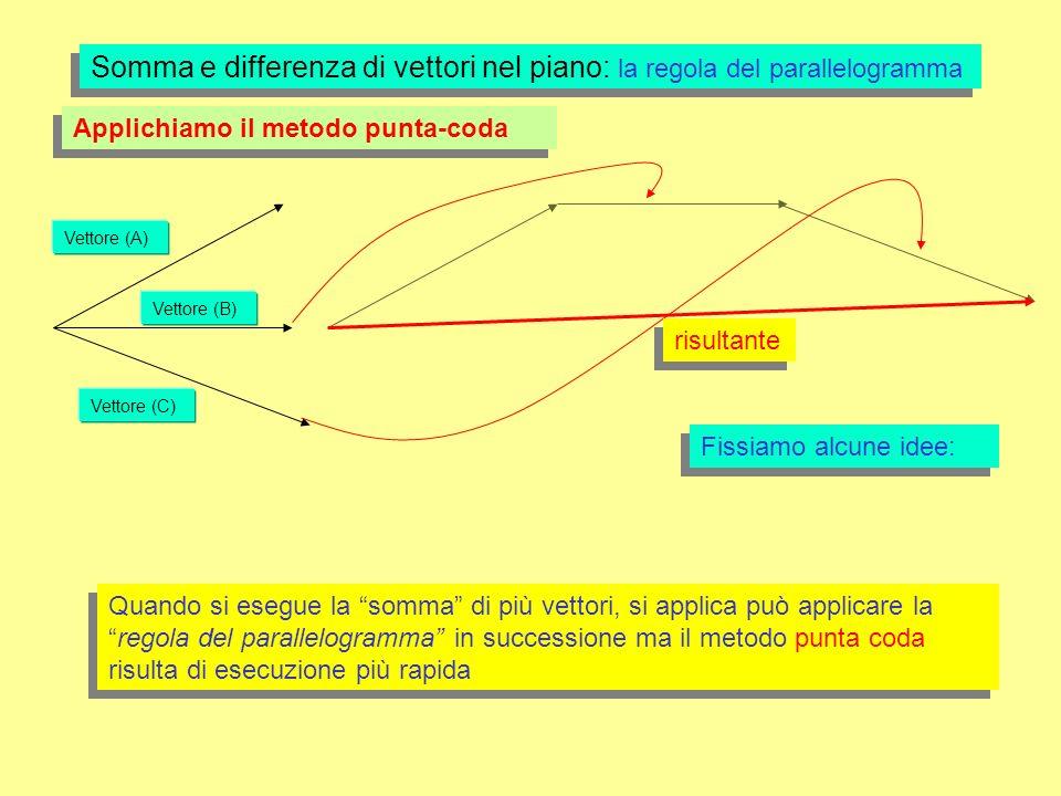 Somma e differenza di vettori nel piano: la regola del parallelogramma Applichiamo il metodo punta-coda Fissiamo alcune idee: Quando si esegue la somma di più vettori, si applica può applicare laregola del parallelogramma in successione ma il metodo punta coda risulta di esecuzione più rapida Vettore (A) Vettore (B) Vettore (C) risultante