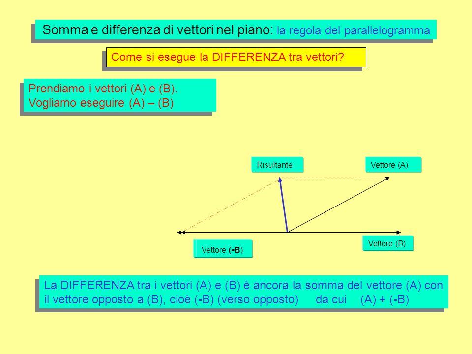 Vettore (A)Risultante Vettore (B) Somma e differenza di vettori nel piano: la regola del parallelogramma Come si esegue la DIFFERENZA tra vettori.