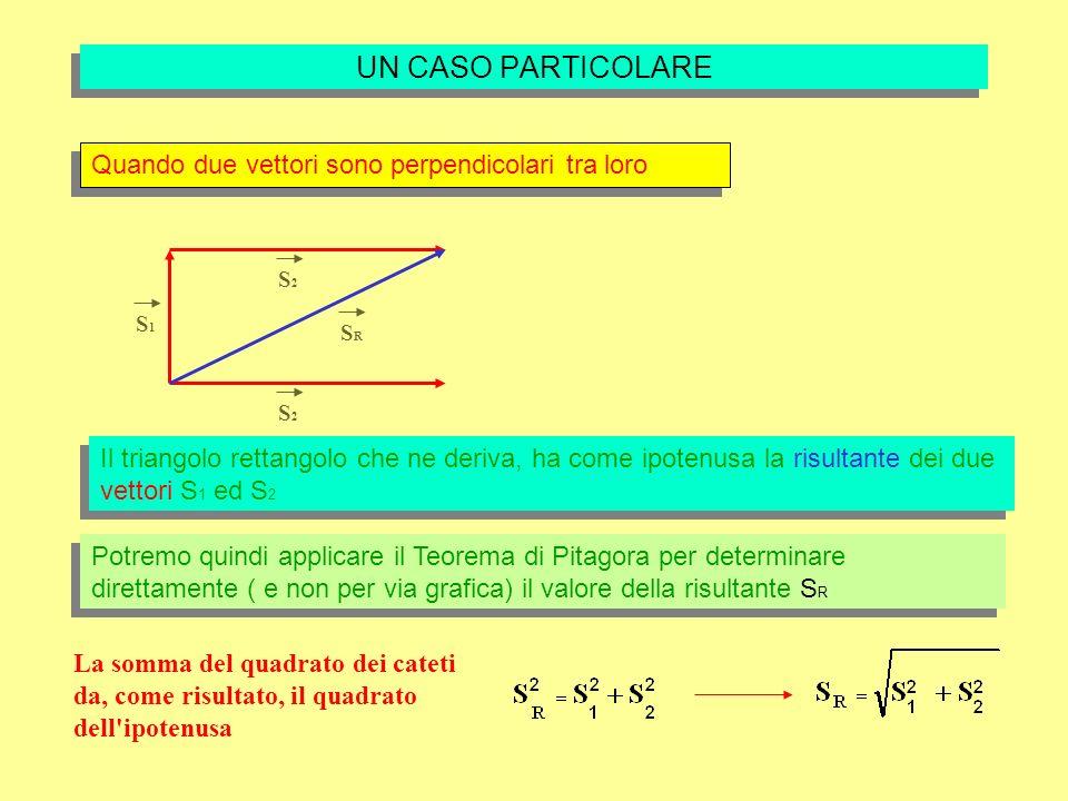 UN CASO PARTICOLARE Quando due vettori sono perpendicolari tra loro Il triangolo rettangolo che ne deriva, ha come ipotenusa la risultante dei due vettori S 1 ed S 2 S1S1 S2S2 S2S2 SRSR Potremo quindi applicare il Teorema di Pitagora per determinare direttamente ( e non per via grafica) il valore della risultante S R La somma del quadrato dei cateti da, come risultato, il quadrato dell ipotenusa