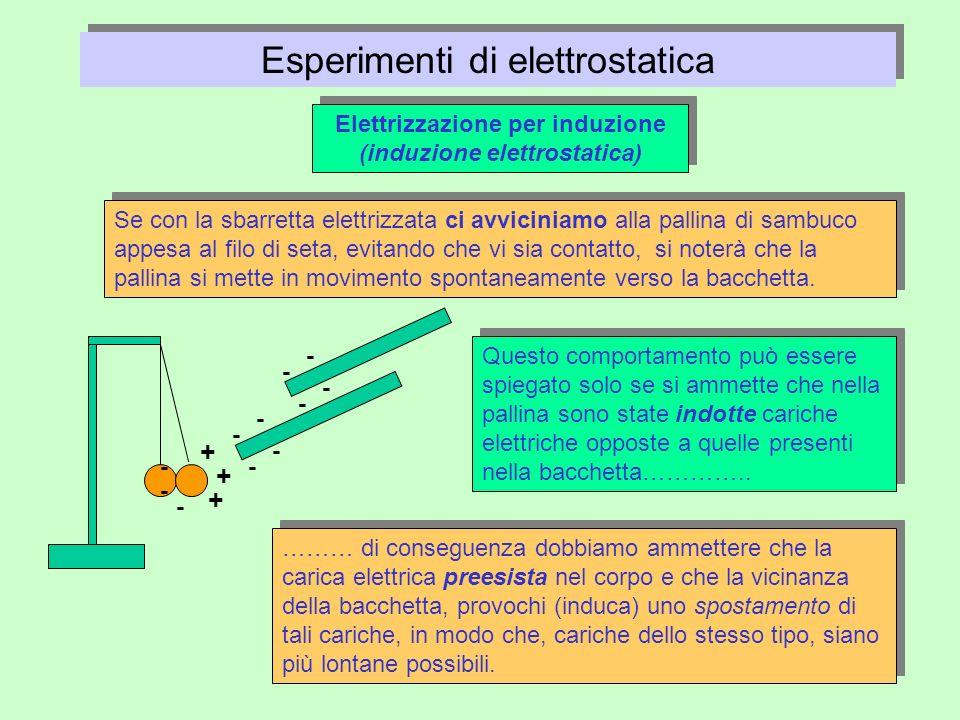 Esperimenti di elettrostatica Elettrizzazione per induzione (induzione elettrostatica) - - - - Se con la sbarretta elettrizzata ci avviciniamo alla pa