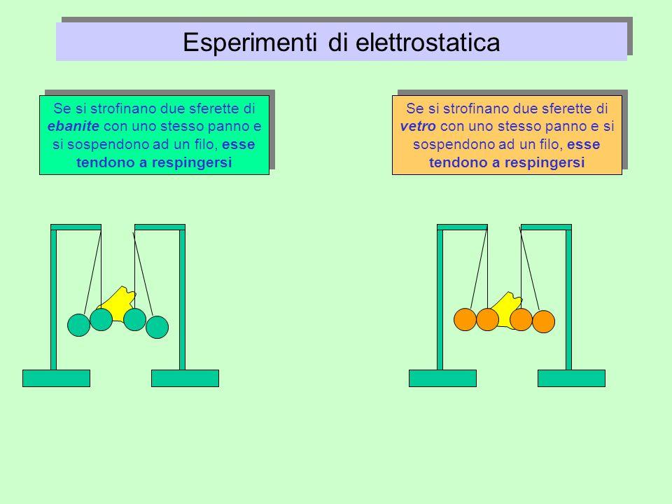 Esperimenti di elettrostatica Se si strofinano due sferette di ebanite con uno stesso panno e si sospendono ad un filo, esse tendono a respingersi Se