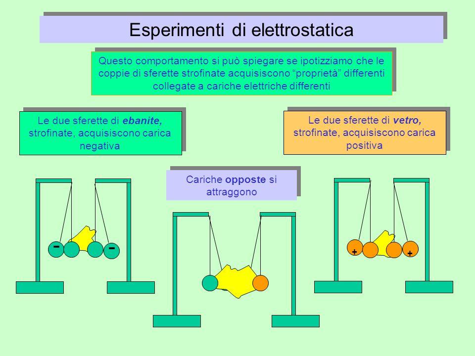 Esperimenti di elettrostatica Le due sferette di ebanite, strofinate, acquisiscono carica negativa - - Le due sferette di vetro, strofinate, acquisisc
