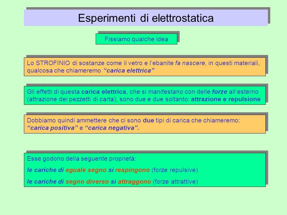 Esperimenti di elettrostatica Fissiamo qualche idea Lo STROFINIO di sostanze come il vetro e lebanite fa nascere, in questi materiali, qualcosa che ch