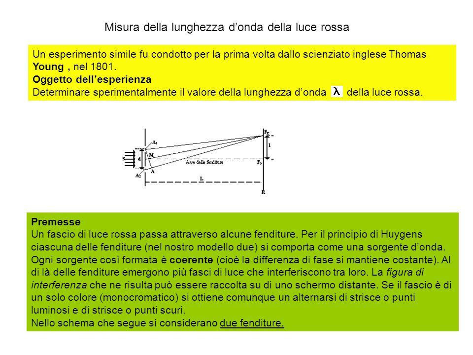Misura della lunghezza donda della luce rossa Un esperimento simile fu condotto per la prima volta dallo scienziato inglese Thomas Young, nel 1801. Og