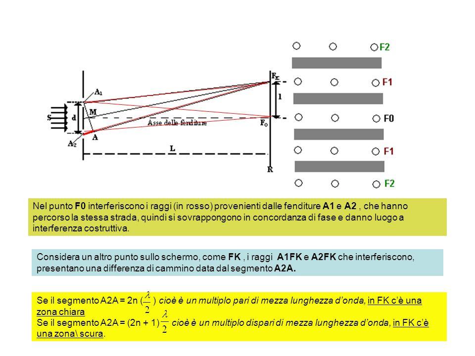 A 2 A = k La 1° riga luminosa più prossima a F0 è la frangia di ordine 1: nella frangia di ordine 1 interferiscono i raggi il cui cammino luminoso differisce di 1, analogamente nella frangia luminosa di ordine 2 interferiscono i raggi il cui cammino ottico differisce di 2, nella frangia luminosa FK di ordine k, interferiscono i raggi luminosi il cui cammino differisce di k.