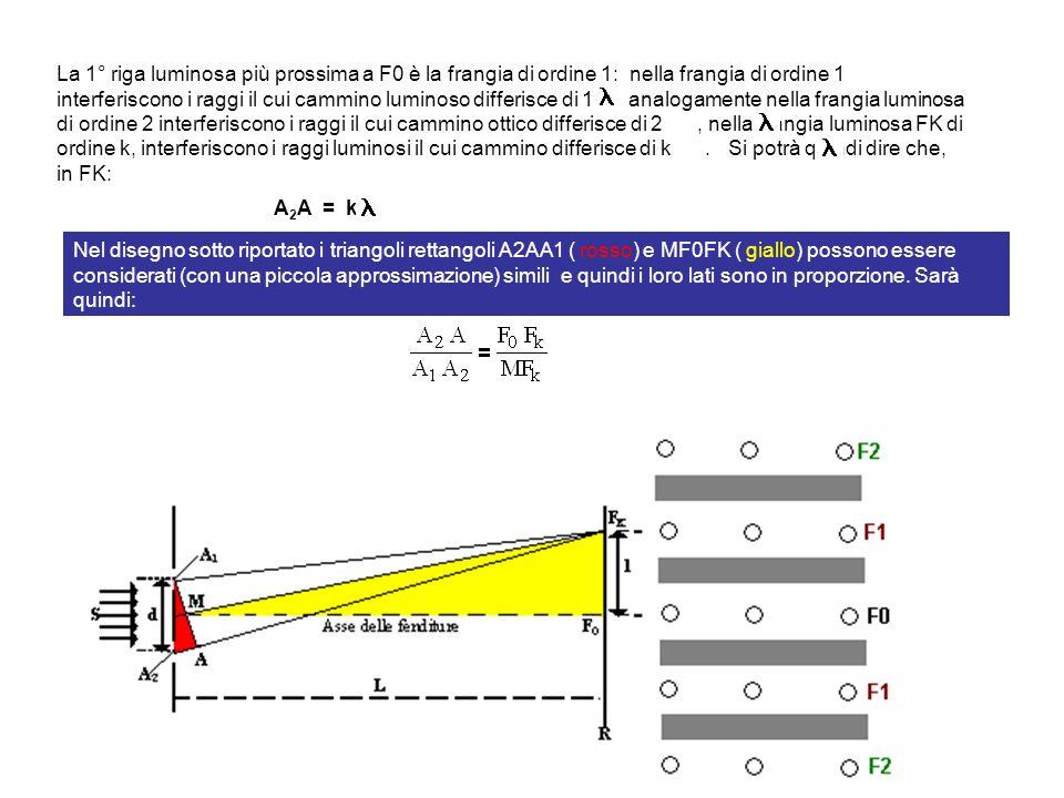 A 2 A = k La 1° riga luminosa più prossima a F0 è la frangia di ordine 1: nella frangia di ordine 1 interferiscono i raggi il cui cammino luminoso dif