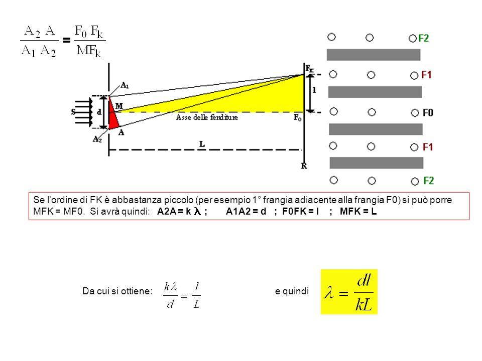 Da cui si ottiene: e quindi Se lordine di FK è abbastanza piccolo (per esempio 1° frangia adiacente alla frangia F0) si può porre MFK = MF0. Si avrà q