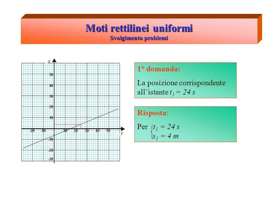 Moti rettilinei uniformi Svolgimento problemi 2° domanda: Spazio percorso in 20 secondi s1s1 s2s2 t1t1 t2t2 ΔtΔt ΔsΔs Risposta: Δt = 20 s Pongo t 1 = 30 s t 2 = 50 s da cui ottengo s 1 = 7 m s 2 = 15 m Δs = s 2 – s 1 = 8 m