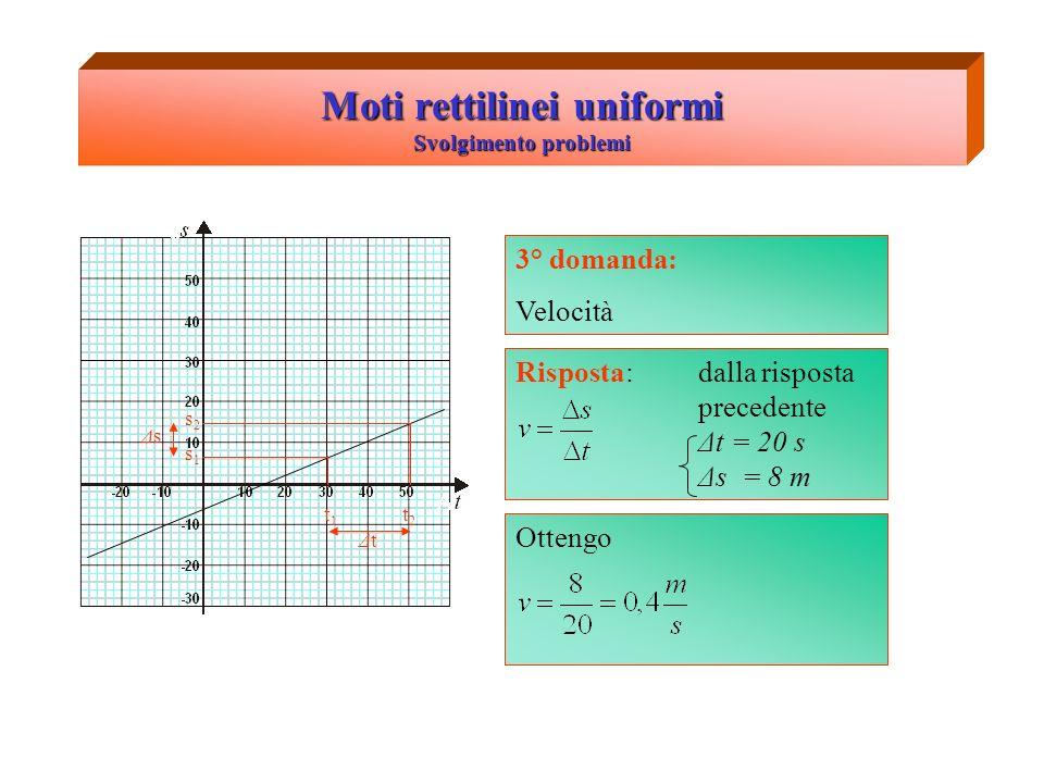 Moti rettilinei uniformi Svolgimento problemi 3° domanda: Velocità s1s1 s2s2 t1t1 t2t2 ΔtΔt ΔsΔs Risposta: dalla risposta precedente Δt = 20 s Δs = 8 m Ottengo