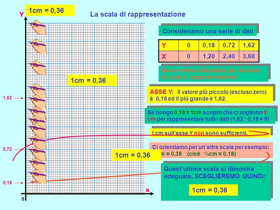 La scala di rappresentazione Y 0 x Consideriamo una serie di dati Y 00,180,721,62 X 01,202,403,60 Quale criterio utilizziamo per decidere la scala di