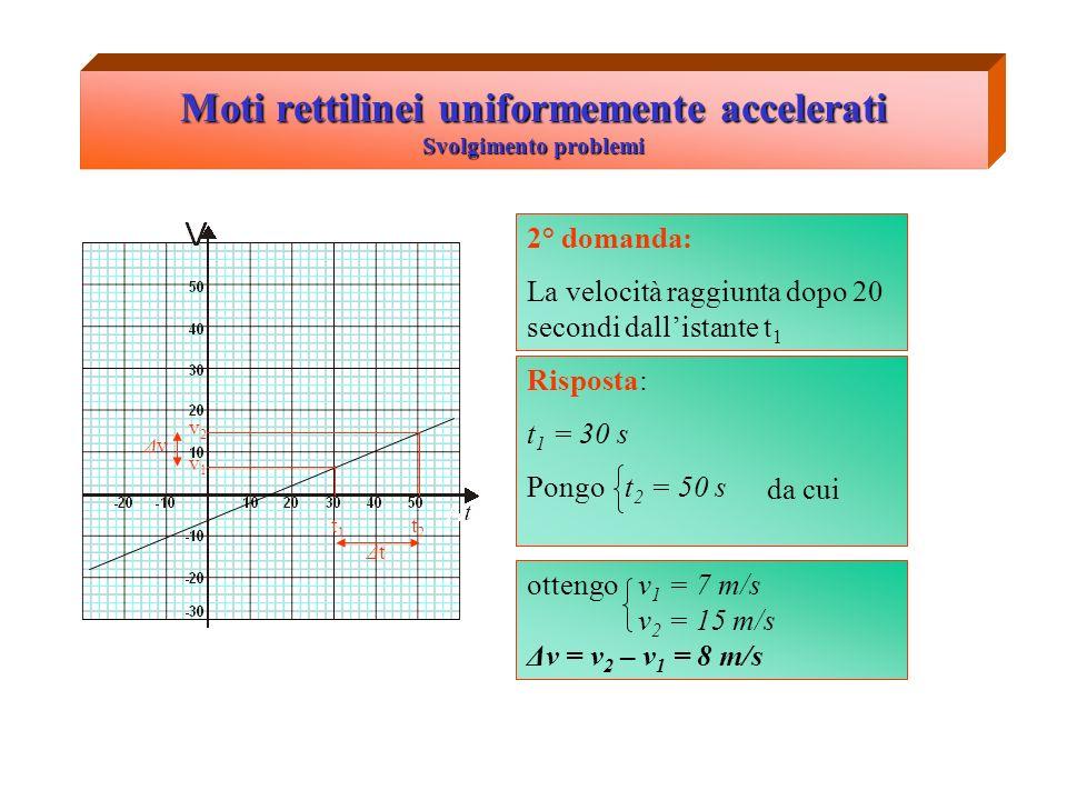 Moti rettilinei uniformemente accelerati Svolgimento problemi 2° domanda: La velocità raggiunta dopo 20 secondi dallistante t 1 v1v1 v2v2 t1t1 t2t2 ΔtΔt ΔvΔv Risposta: t 1 = 30 s Pongo t 2 = 50 s da cui ottengo v 1 = 7 m/s v 2 = 15 m/s Δv = v 2 – v 1 = 8 m/s