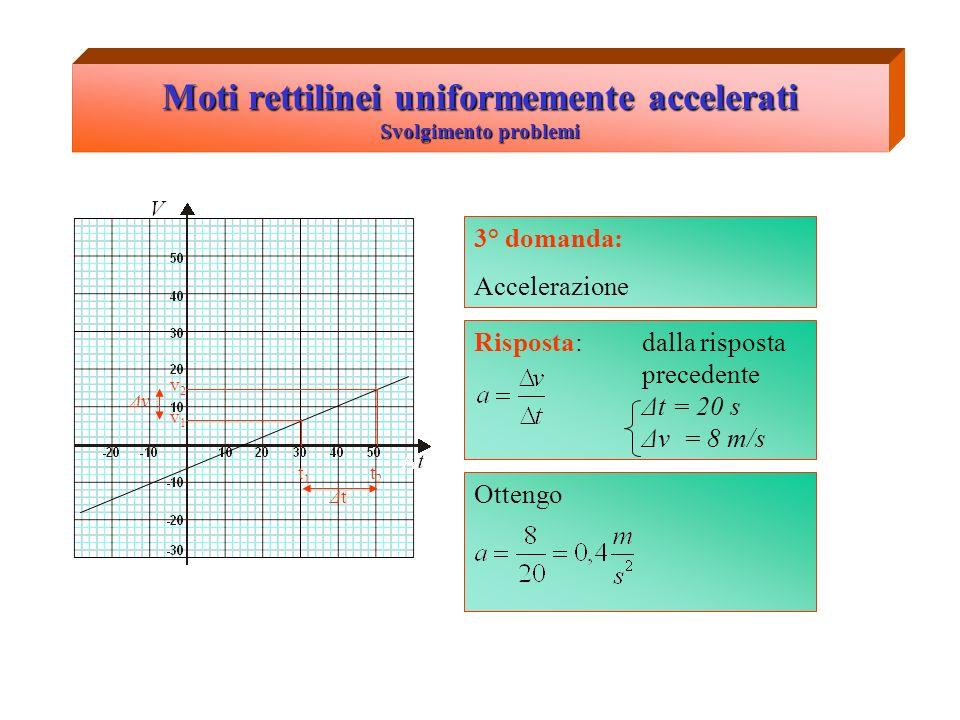 Moti rettilinei uniformemente accelerati Svolgimento problemi 3° domanda: Accelerazione v1v1 v2v2 t1t1 t2t2 ΔtΔt Δv Risposta: dalla risposta precedente Δt = 20 s Δv = 8 m/s Ottengo