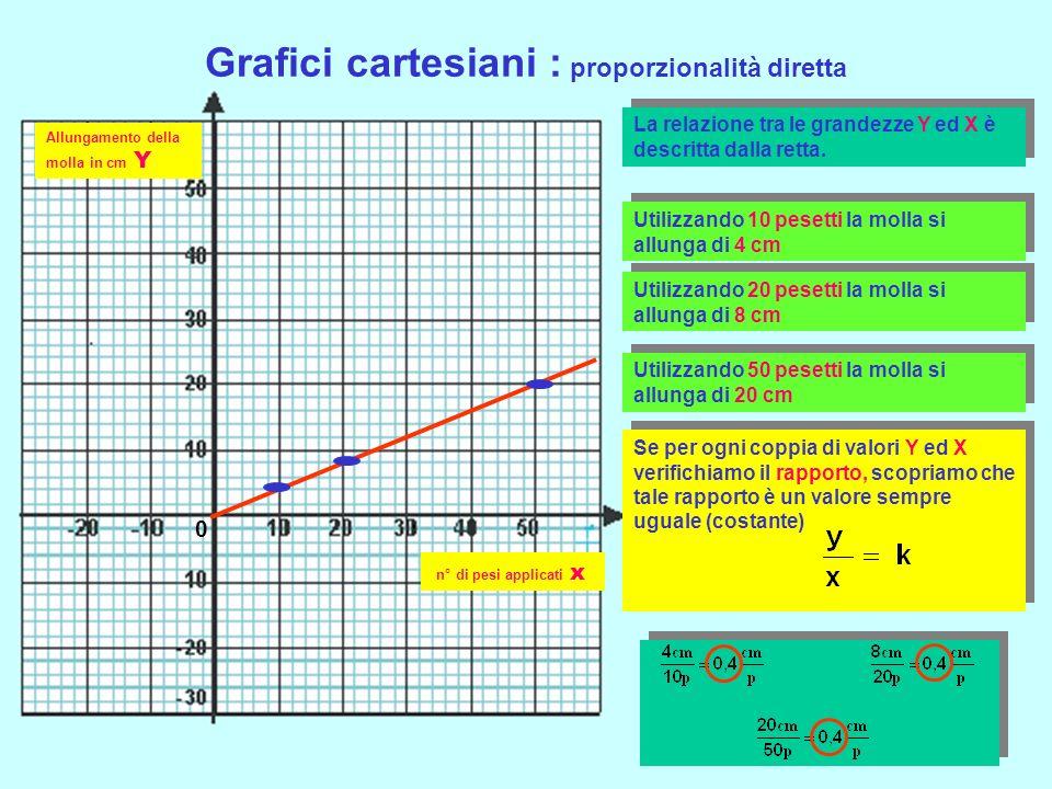 Grafici cartesiani : proporzionalità diretta n° di pesi applicati x Allungamento della molla in cm Y 0 La relazione tra le grandezze Y ed X è descritta dalla retta.