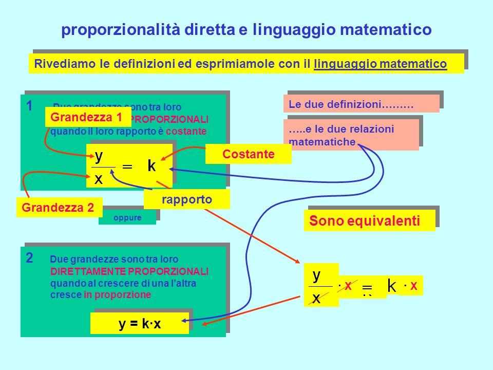 proporzionalità diretta e linguaggio matematico 1 Due grandezze sono tra loro DIRETTAMENTE PROPORZIONALI quando il loro rapporto è costante 2 Due grandezze sono tra loro DIRETTAMENTE PROPORZIONALI quando al crescere di una laltra cresce in proporzione Rivediamo le definizioni ed esprimiamole con il linguaggio matematico y = k·x oppure Le due definizioni……… …..e le due relazioni matematiche Sono equivalenti · X · X· X Grandezza 1 Grandezza 2 Costante rapporto