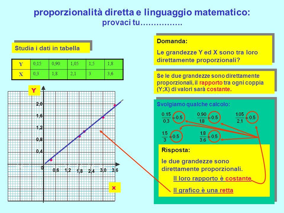 proporzionalità diretta e linguaggio matematico 1 Due grandezze sono tra loro DIRETTAMENTE PROPORZIONALI quando il loro rapporto è costante 2 Due gran
