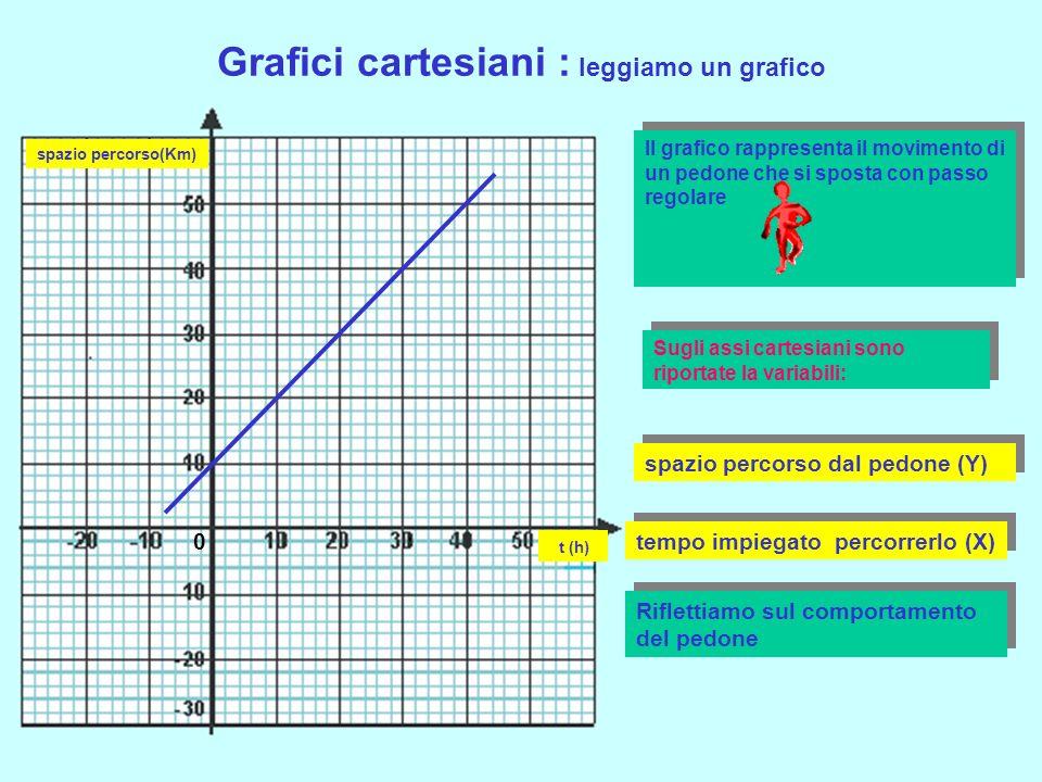 Grafici cartesiani : leggiamo un grafico Il grafico rappresenta il movimento di un pedone che si sposta con passo regolare Il grafico rappresenta il movimento di un pedone che si sposta con passo regolare 0 Sugli assi cartesiani sono riportate la variabili: spazio percorso(Km) spazio percorso dal pedone (Y) t (h) tempo impiegato percorrerlo (X) Riflettiamo sul comportamento del pedone