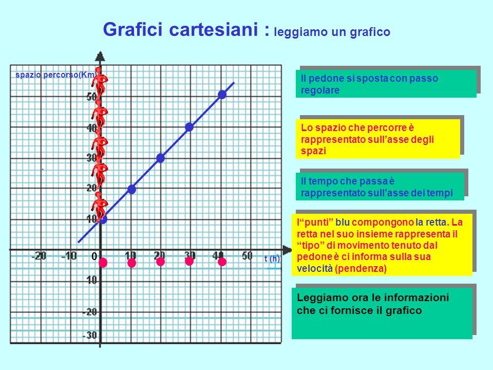 Grafici cartesiani : leggiamo un grafico t (h) spazio percorso(Km) Il pedone si sposta con passo regolare 0 Lo spazio che percorre è rappresentato sullasse degli spazi Il tempo che passa è rappresentato sullasse dei tempi Ipunti blu compongono la retta.
