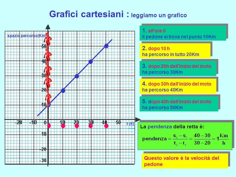 Grafici cartesiani : leggiamo un grafico t (h) spazio percorso(Km) Il pedone si sposta con passo regolare 0 Lo spazio che percorre è rappresentato sul