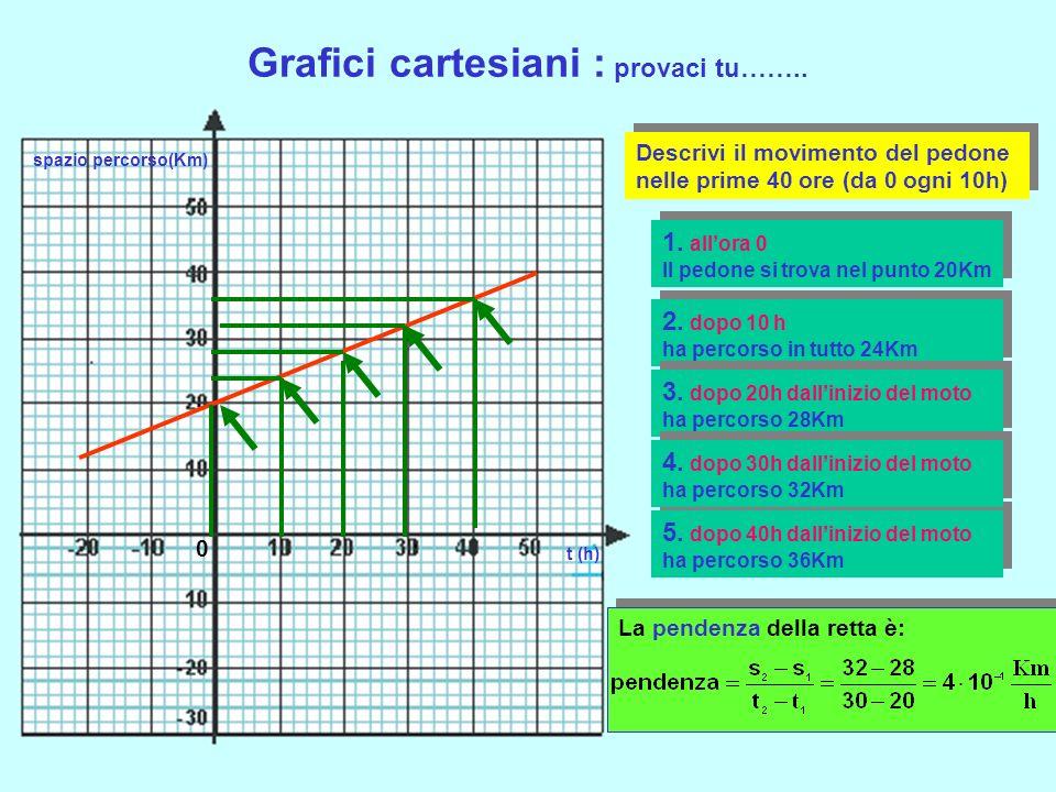 Grafici cartesiani : leggiamo un grafico t (h) spazio percorso(Km) 1. allora 0 Il pedone si trova nel punto 10Km 0 2. dopo 10 h ha percorso in tutto 2