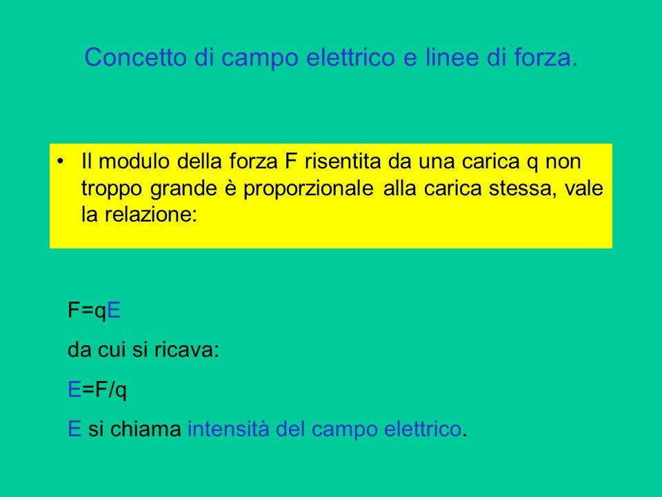 Concetto di campo elettrico e linee di forza. Il modulo della forza F risentita da una carica q non troppo grande è proporzionale alla carica stessa,