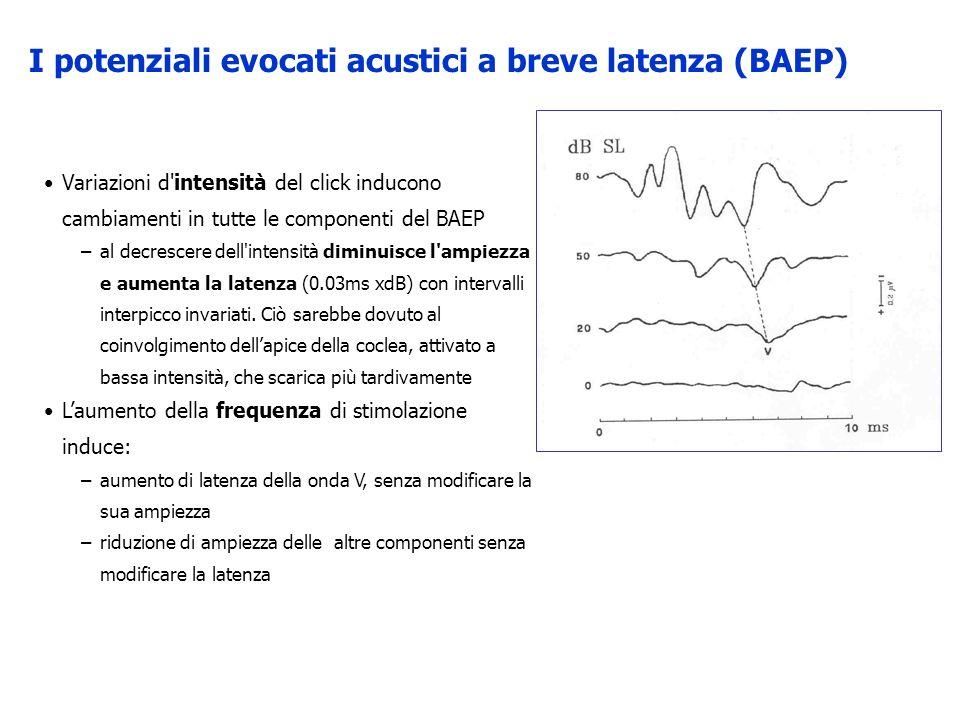 Variazioni d'intensità del click inducono cambiamenti in tutte le componenti del BAEP –al decrescere dell'intensità diminuisce l'ampiezza e aumenta la