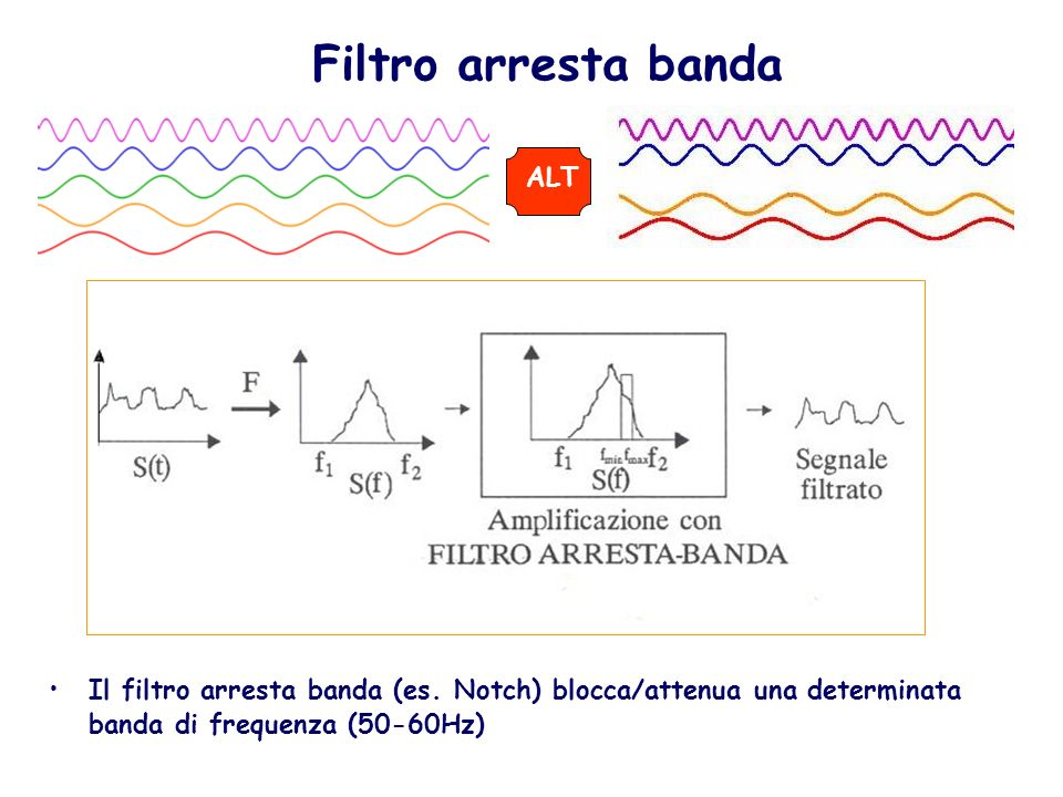 Filtro arresta banda Il filtro arresta banda (es. Notch) blocca/attenua una determinata banda di frequenza (50-60Hz) ALT